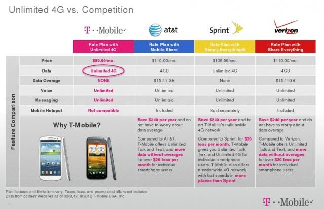 Verizon Iphone Plans Unlimited Data