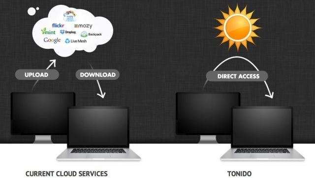 Tonido-vs-Cloud