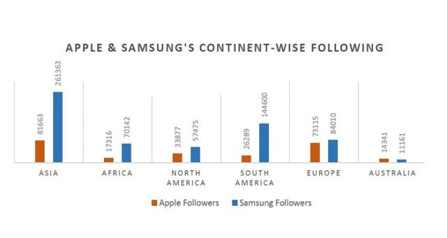 samsung-apple-continent-wise