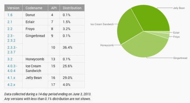 Android-adoption-figures