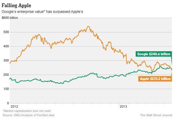 Apple-vs-Google-enterprise-value