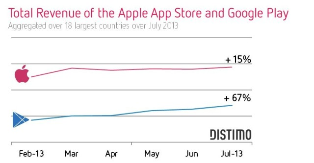 Total-Revenue-Apple-App-Store-and-Google-Play-July-2013-Distimo