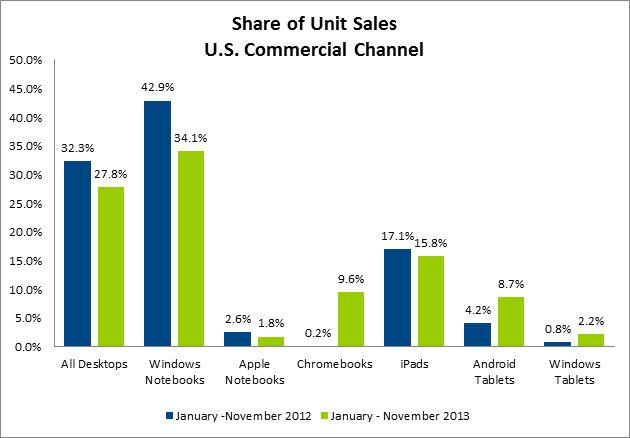 In 2013, Share Of U.S. Mac & iPad Sales Go Down, Chromebook & Android Sales Go Up