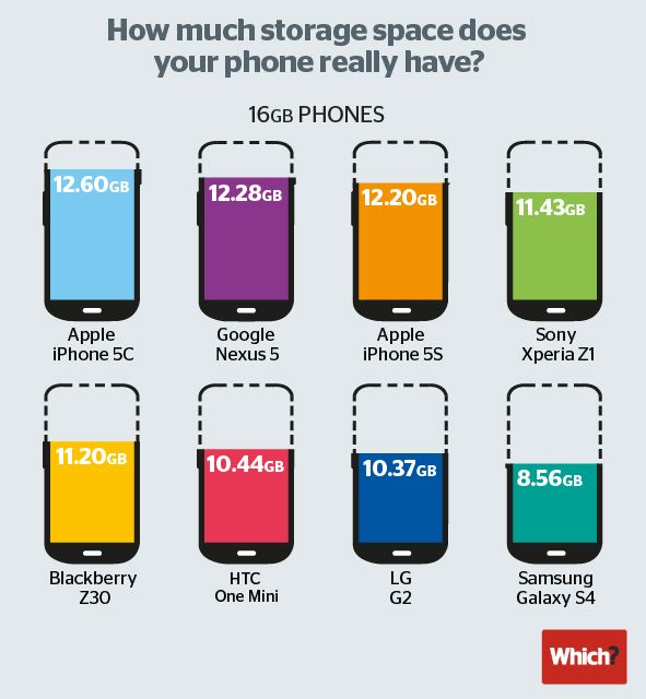 Cult of Android - The iPhone 5c Is King Of Internal Storage