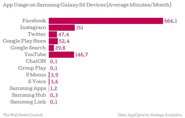Samsung-apps-usage