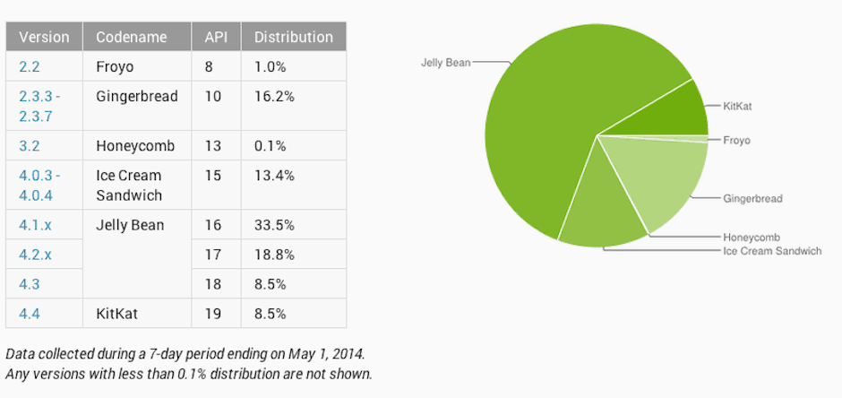 The latest Android distribution figures are in!
