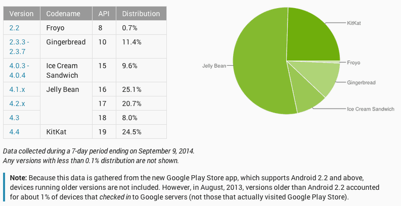Android Distribution Figures. Screenshot: Joshua Levenson/Cult of Android.
