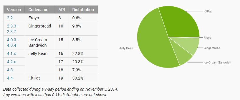 Android-distribution-Nov-14