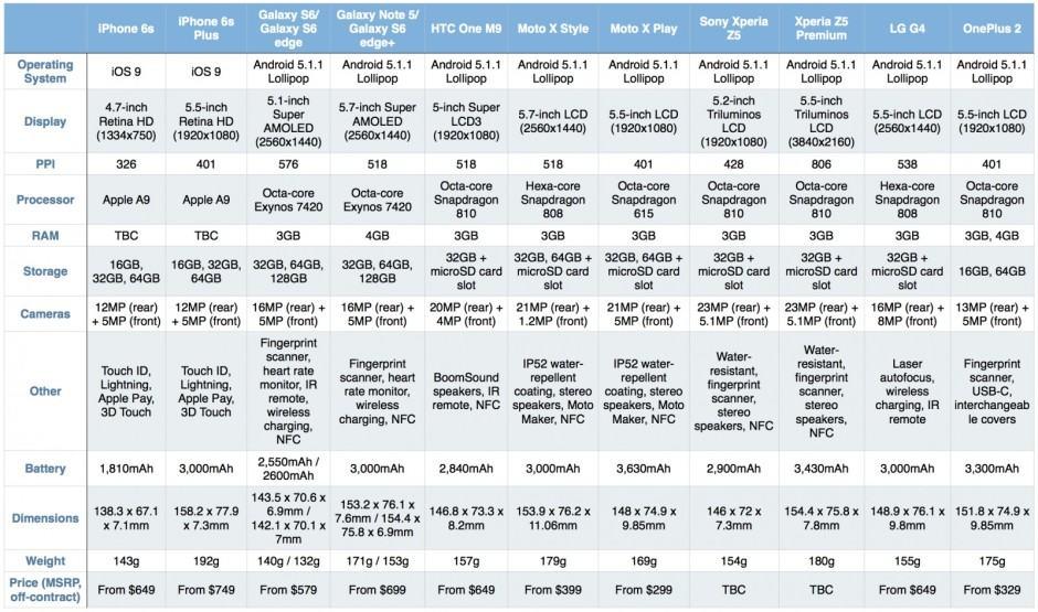 Iphone Size Comparison Chart