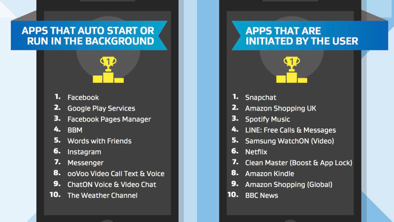 These apps are killing your Android smartphone's performance. Photo: AVG