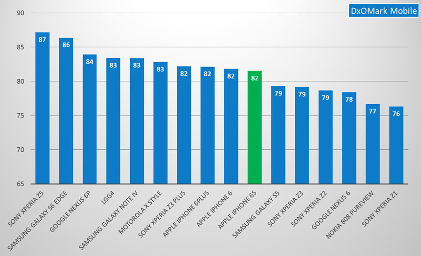 iPhone is no longer top of the tree. Graph: DxOMark