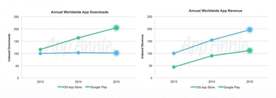 Android has more downloads; iOS, more revenue. Photo: App Annie