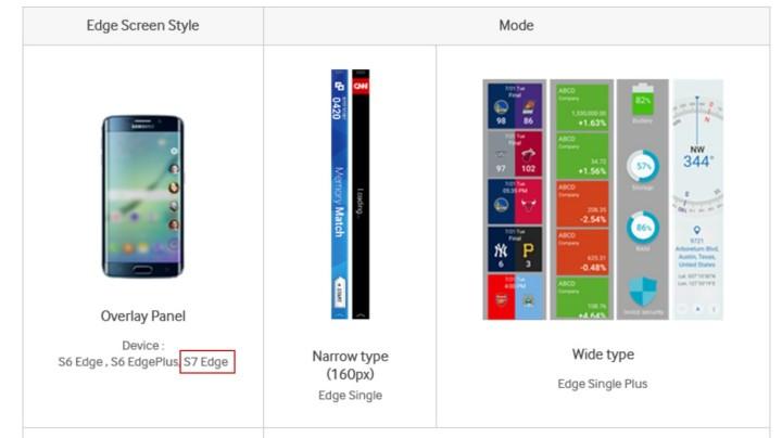 Samsung confirms S7 edge. Screenshot: SamMobile