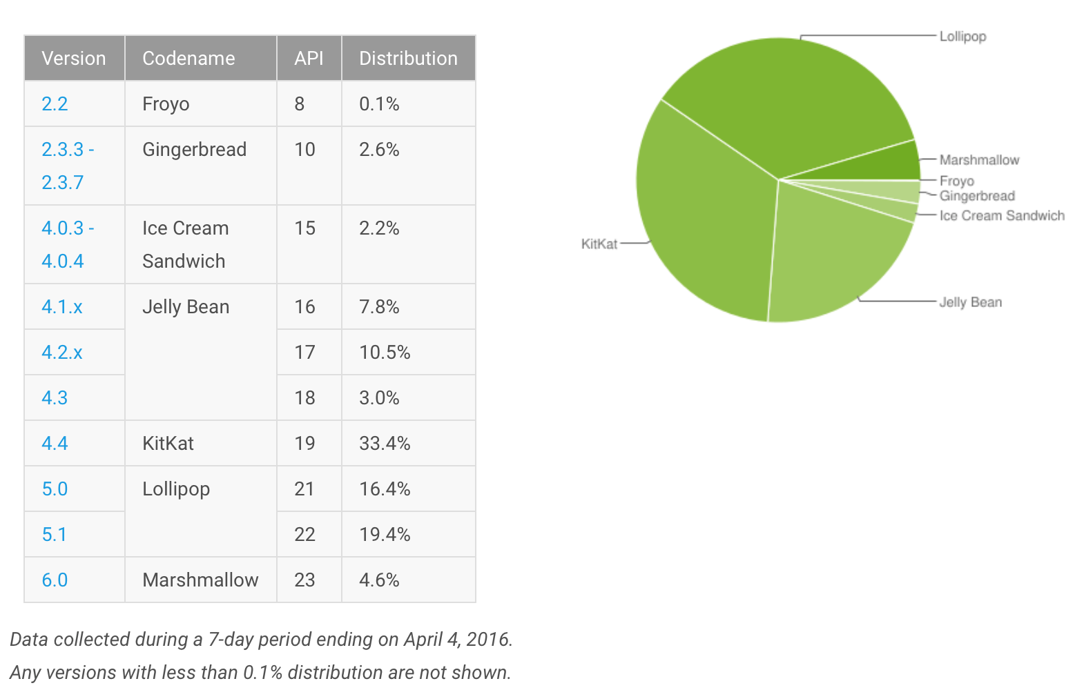 Current Android installed base for April 2016 Photo: Google.